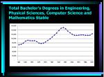 total bachelor s degrees in engineering physical sciences computer science and mathematics stable
