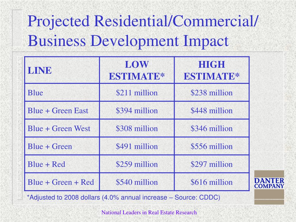 Projected Residential/Commercial/ Business Development Impact