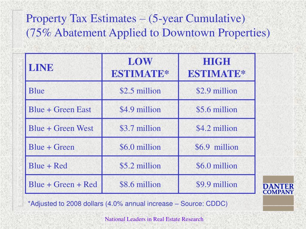Property Tax Estimates – (5-year Cumulative)