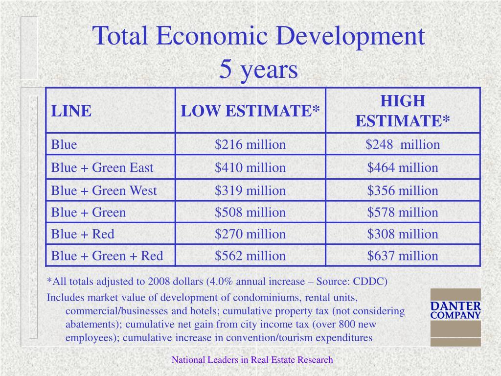 Total Economic Development