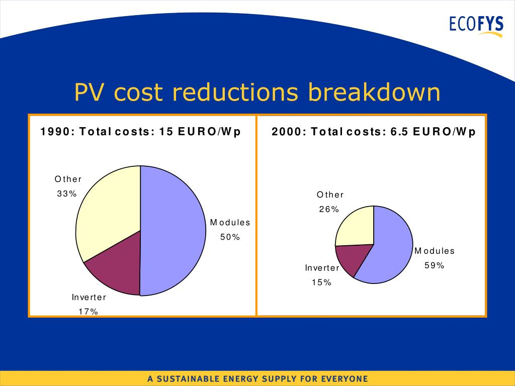 PV cost reductions breakdown