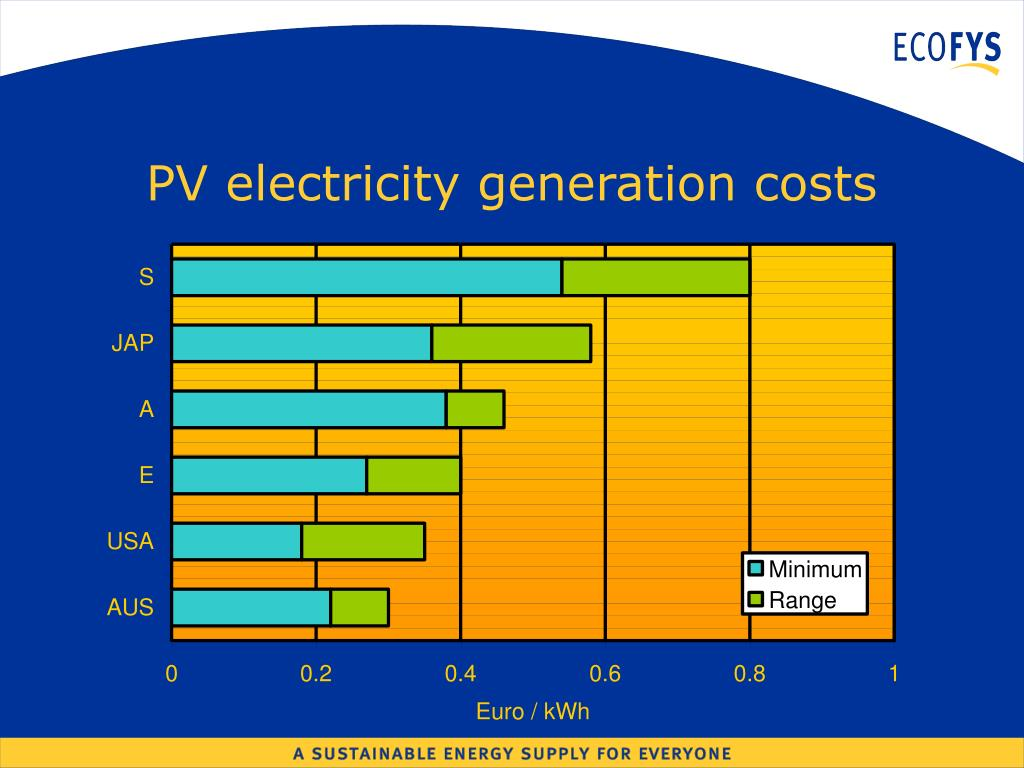PV electricity generation costs