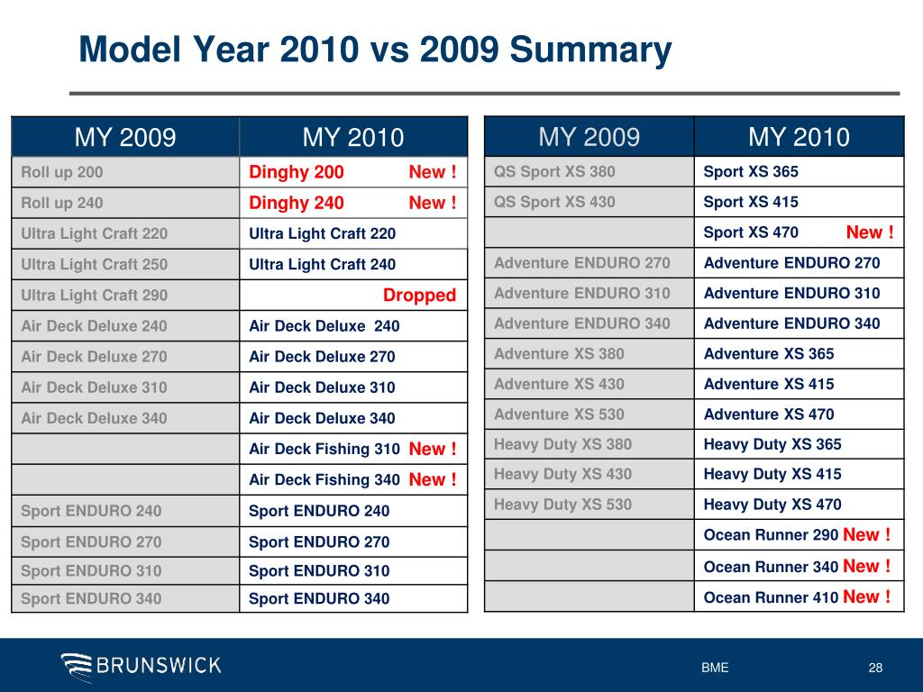 Model Year 2010 vs 2009 Summary