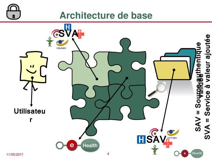 Architecture de base