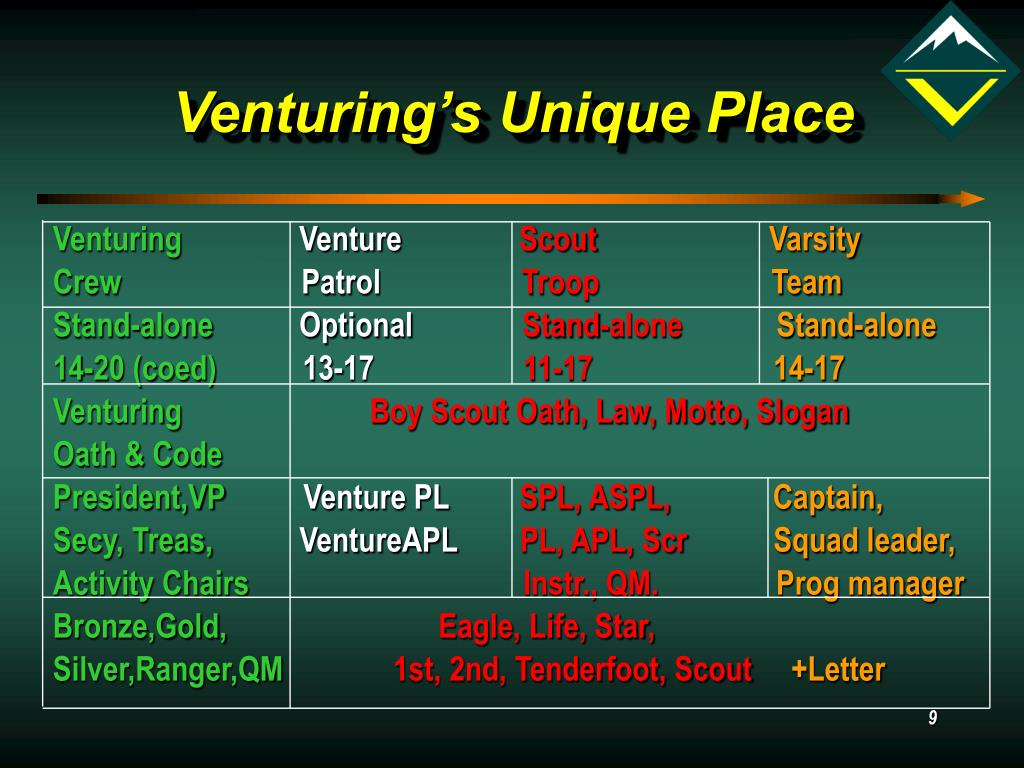 Venturing's Unique Place