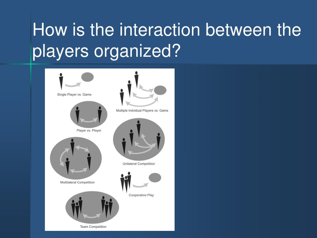 How is the interaction between the players organized?