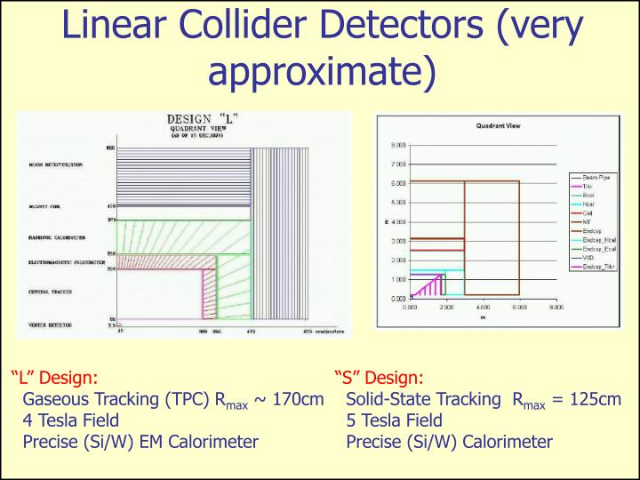 Linear Collider Detectors (very approximate)