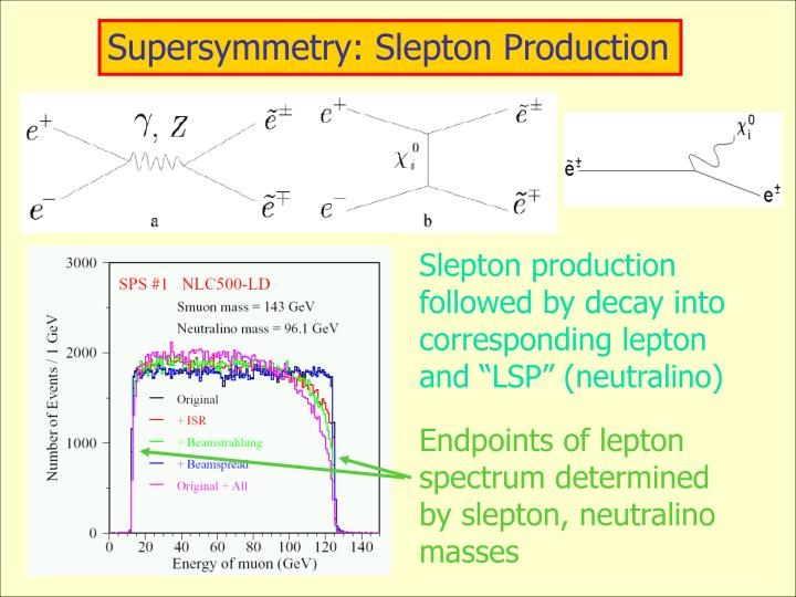 Supersymmetry: Slepton Production