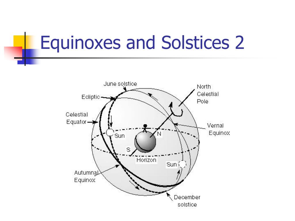 Equinoxes and Solstices 2