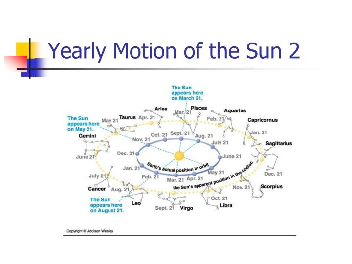 Yearly motion of the sun 2