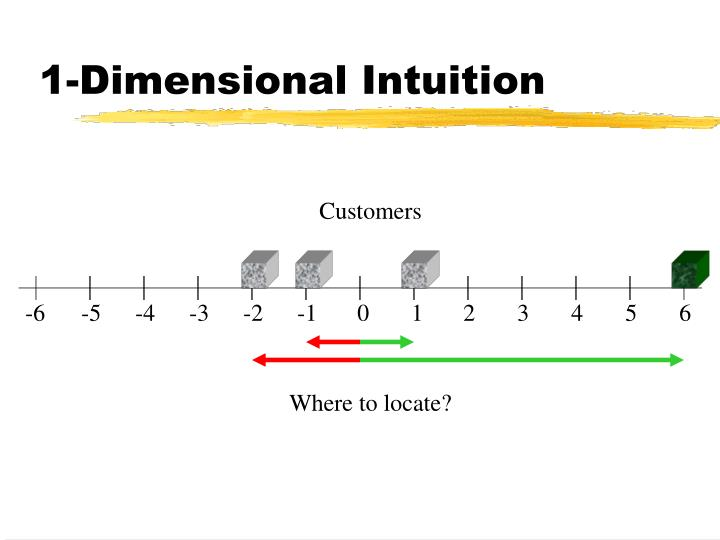 1-Dimensional Intuition