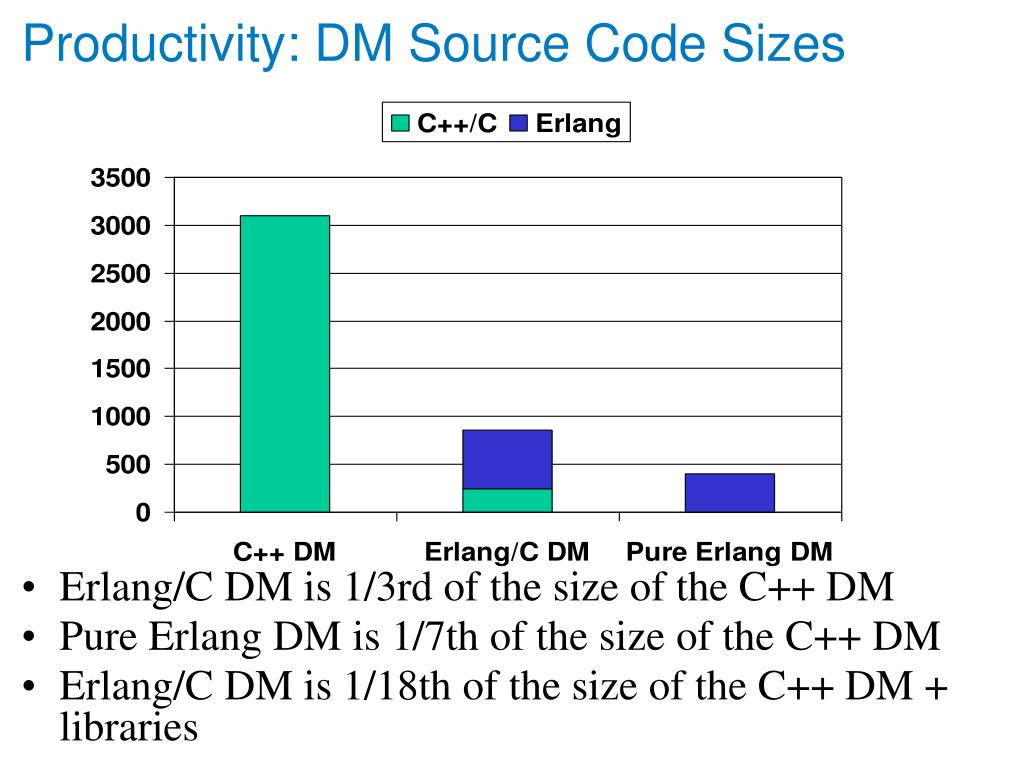 Productivity: DM Source Code Sizes