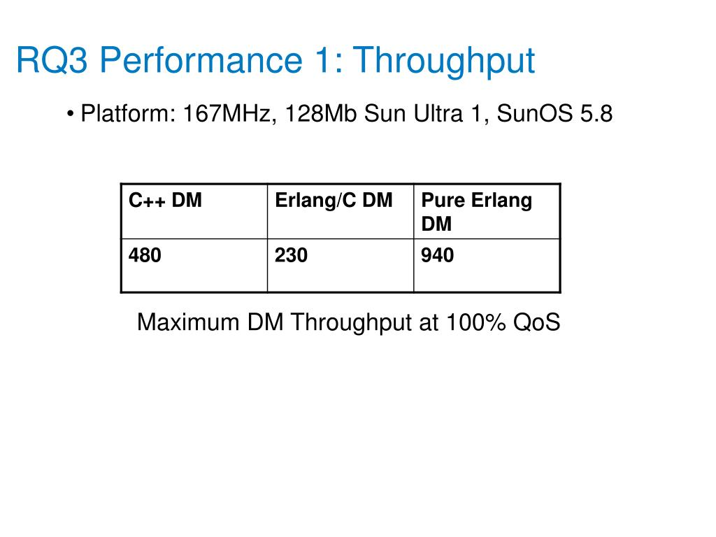 RQ3 Performance 1: Throughput