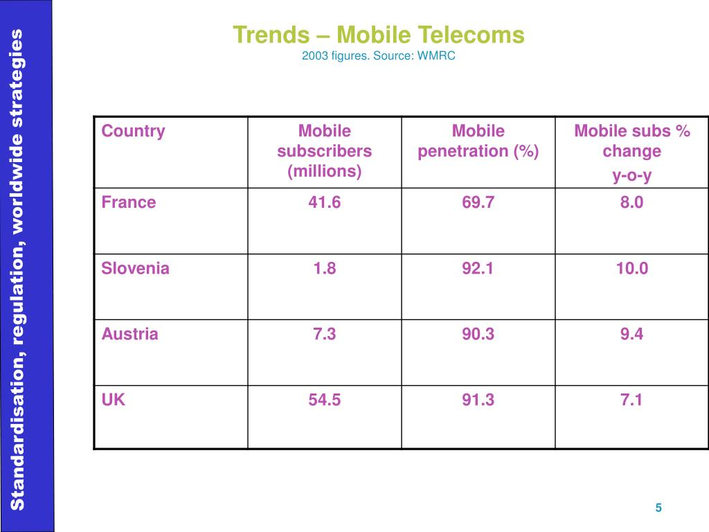Trends – Mobile Telecoms