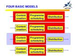 four basic models