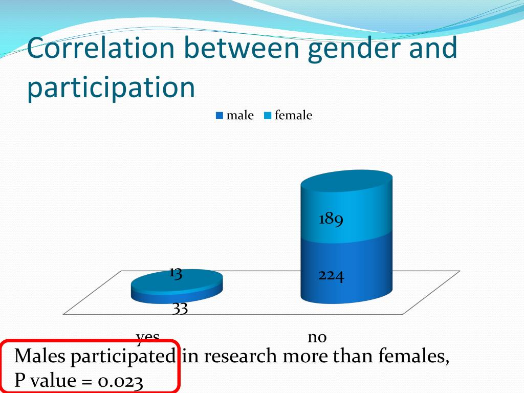 Correlation between gender and participation