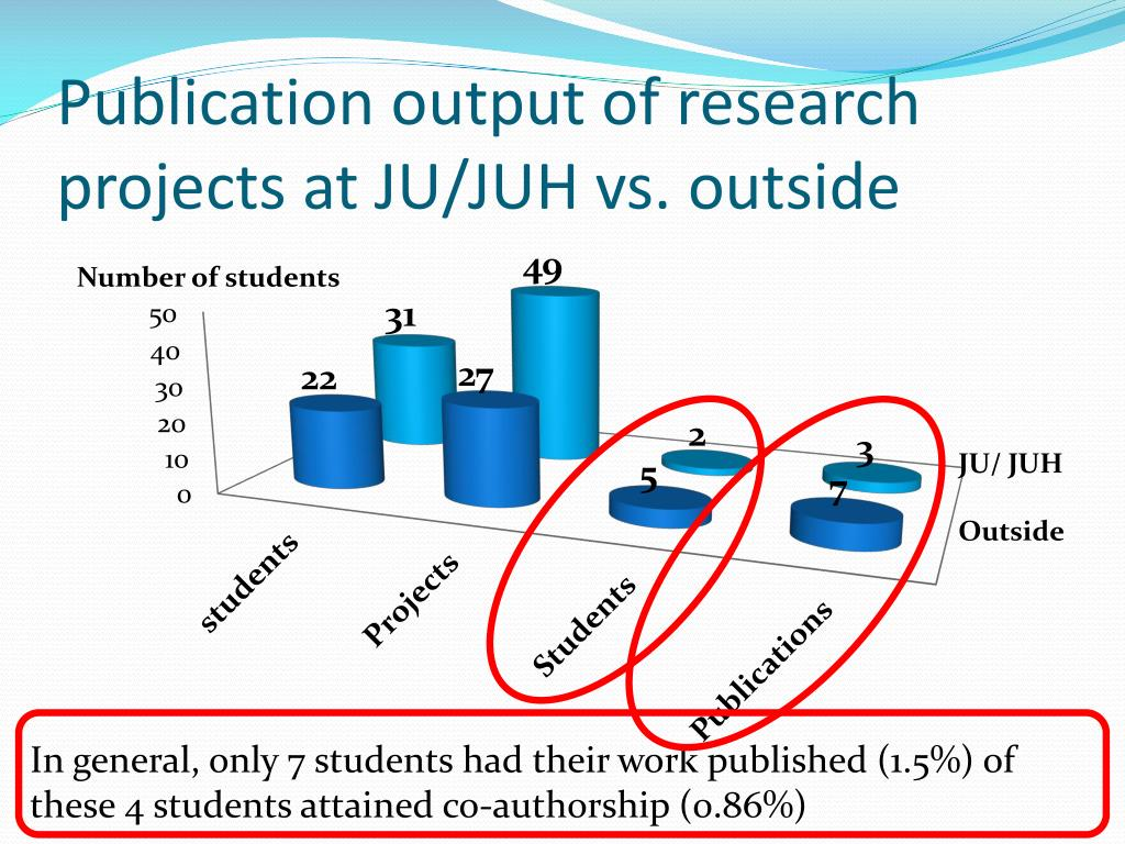 Publication output of research projects at JU/JUH vs. outside