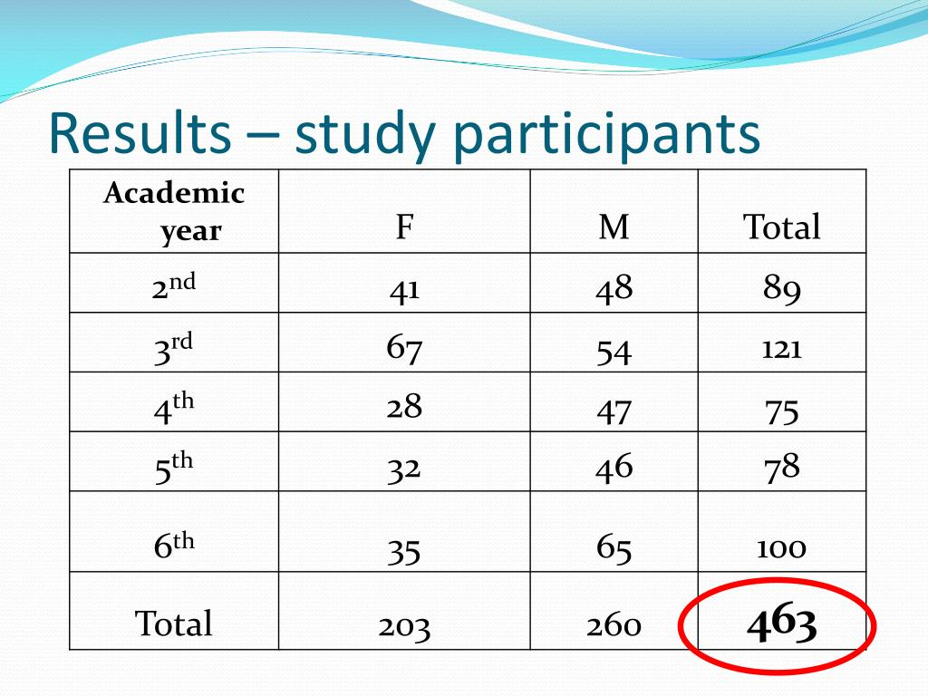 Results – study participants