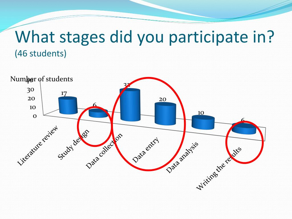 What stages did you participate in?