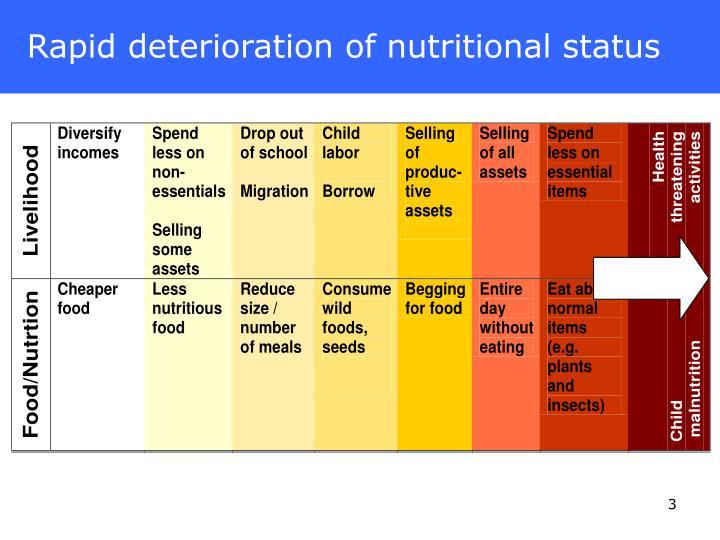 Rapid deterioration of nutritional status