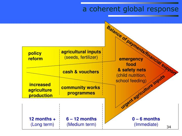 a coherent global response