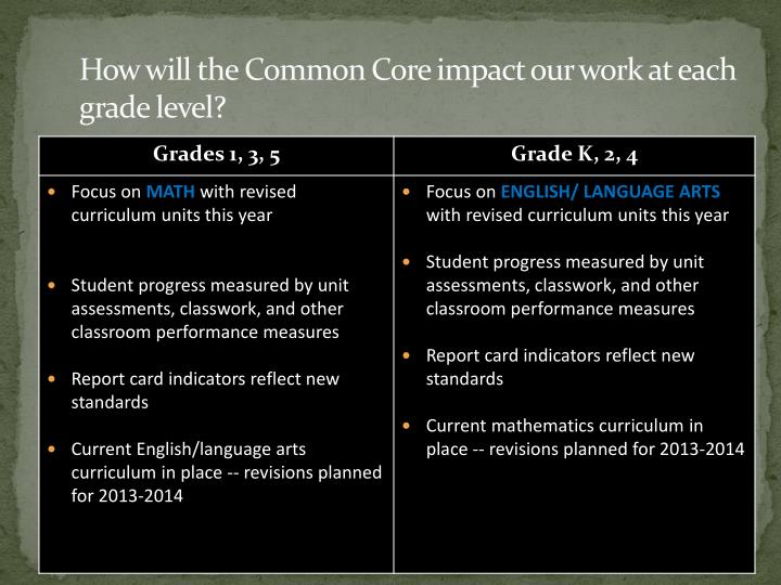 How will the Common Core impact our work at each grade level?