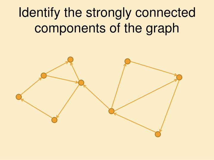 Identify the strongly connected components of the graph