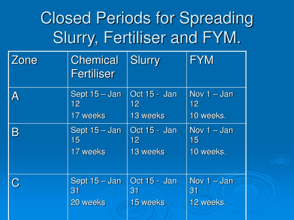 Closed Periods for Spreading Slurry, Fertiliser and FYM.