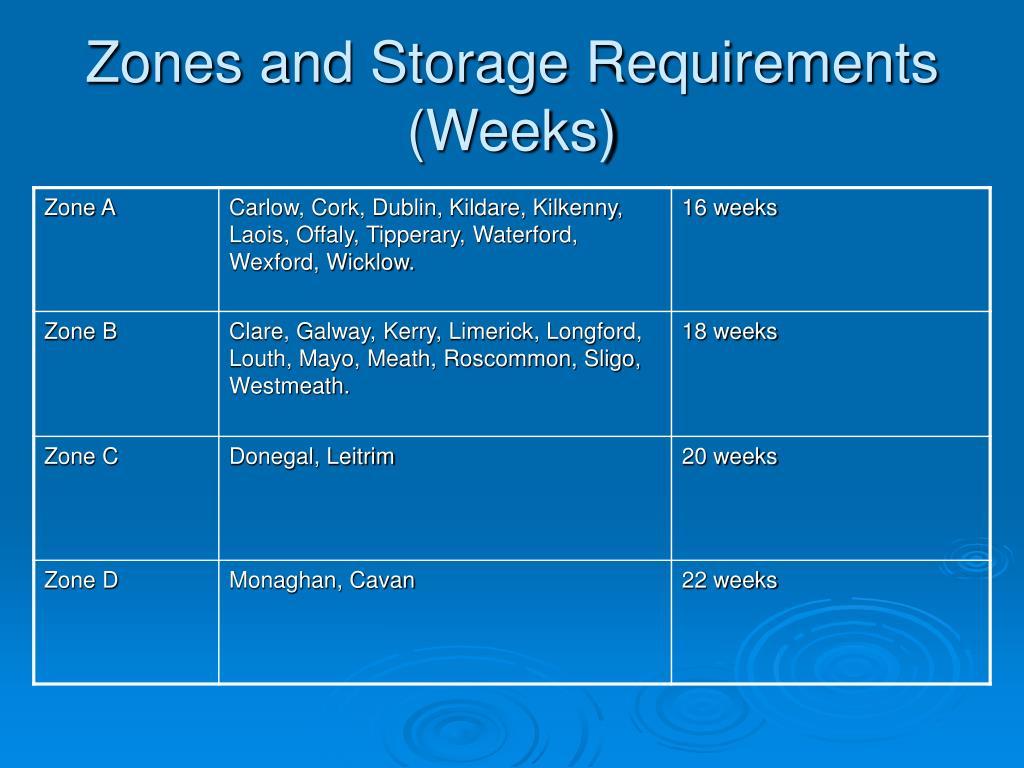 Zones and Storage Requirements (Weeks)