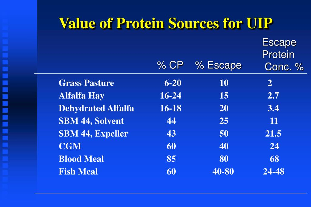 Value of Protein Sources for UIP