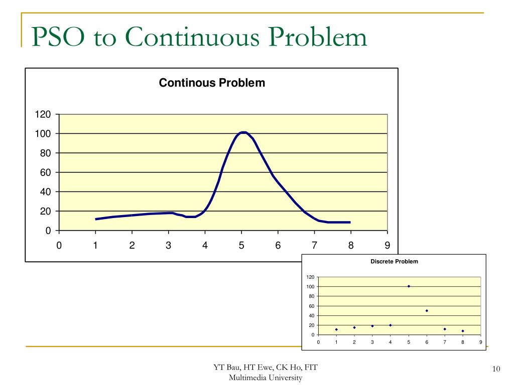 PSO to Continuous Problem