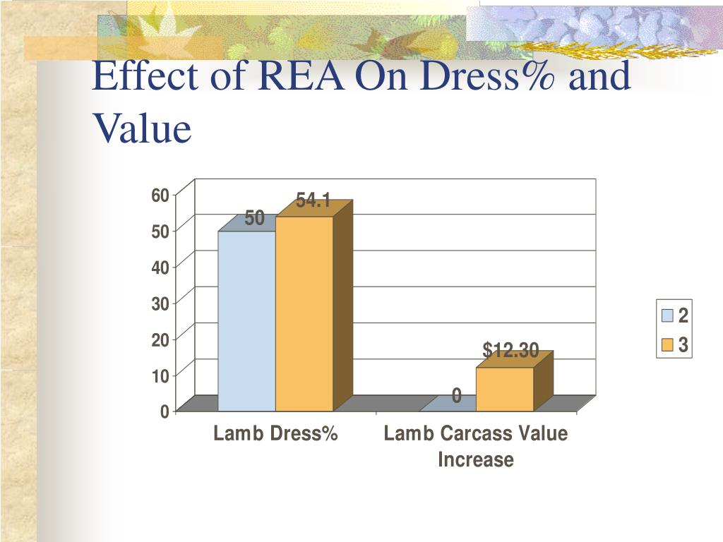 Effect of REA On Dress% and Value