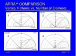 array comparison vertical patterns vs number of elements