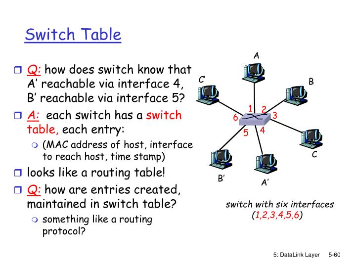 Switch Table