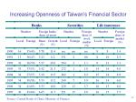 increasing openness of taiwan s financial sector