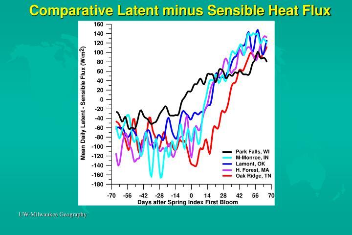 Comparative Latent minus Sensible Heat Flux