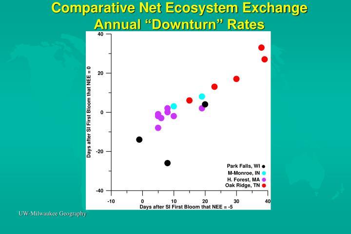 Comparative Net Ecosystem Exchange