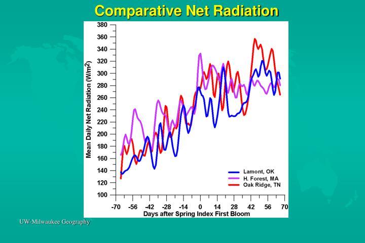 Comparative Net Radiation