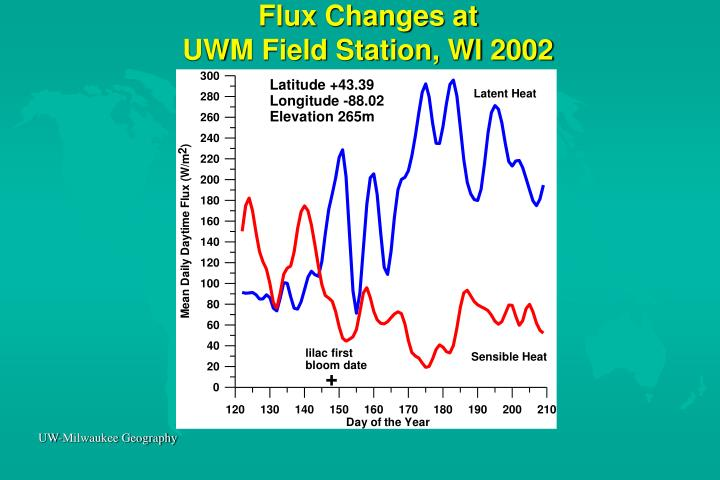 Flux Changes at