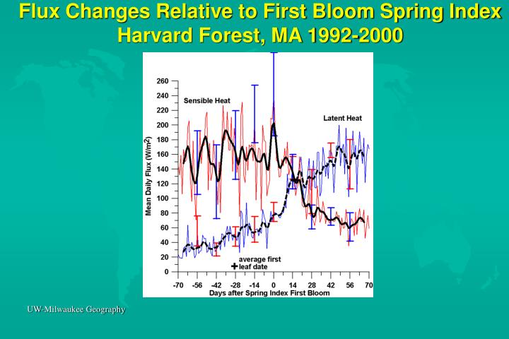 Flux Changes Relative to First Bloom Spring Index