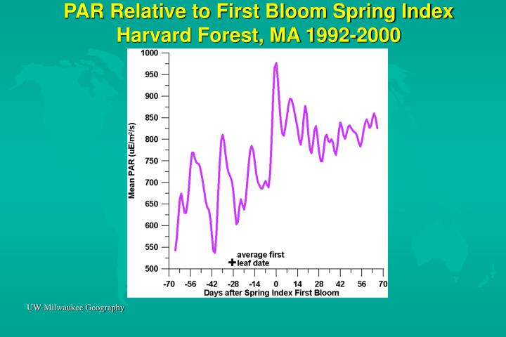 PAR Relative to First Bloom Spring Index