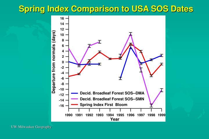 Spring Index Comparison to USA SOS Dates