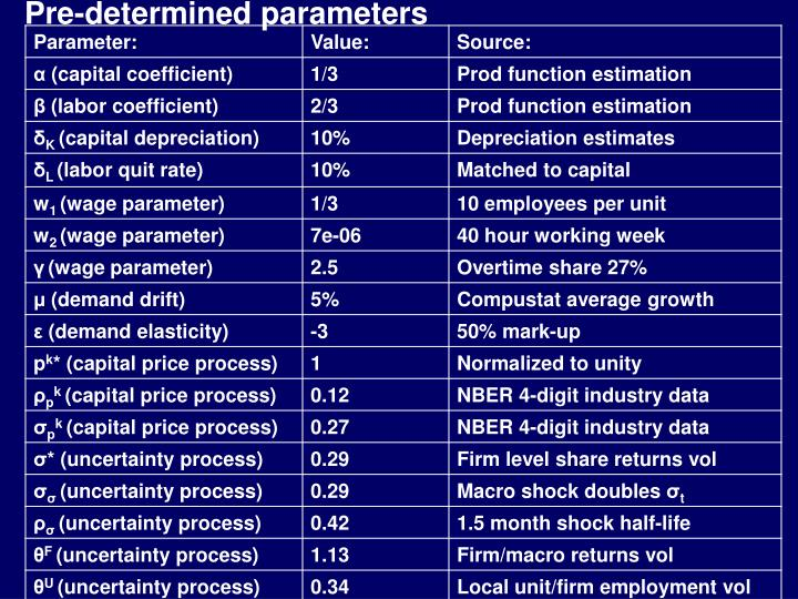 Pre-determined parameters