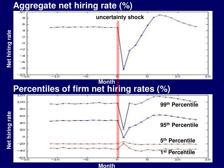 Aggregate net hiring rate (%)