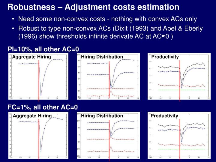 Robustness – Adjustment costs estimation