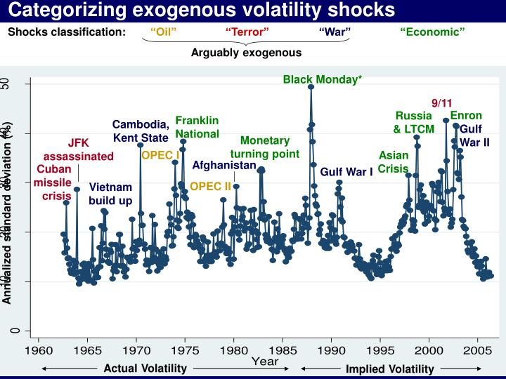Categorizing exogenous volatility shocks