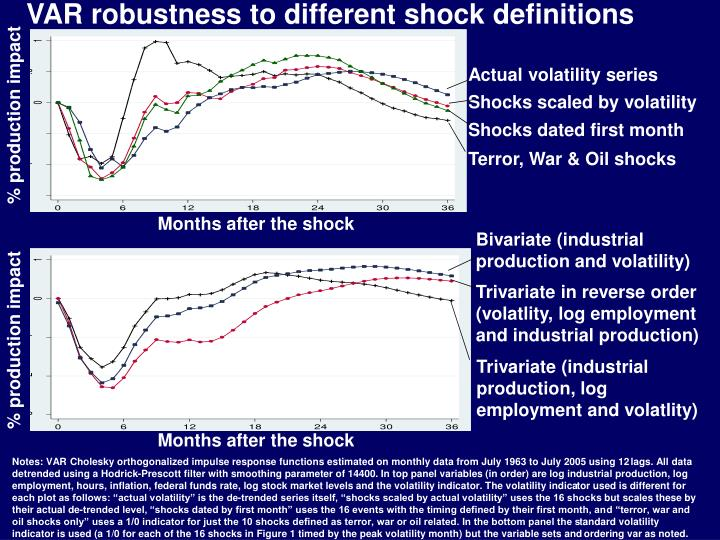 VAR robustness to different shock definitions