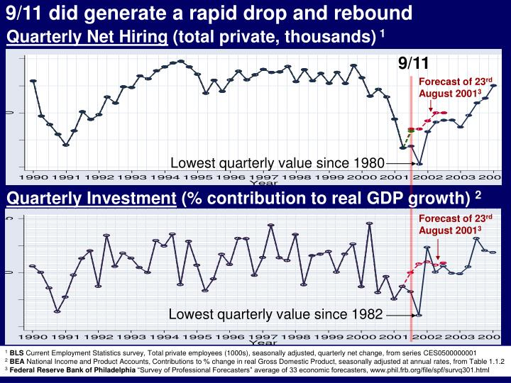 9/11 did generate a rapid drop and rebound