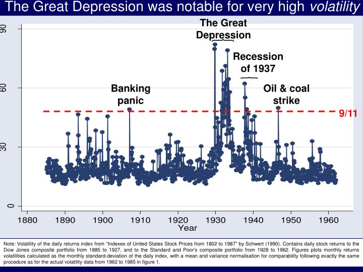 The Great Depression was notable for very high