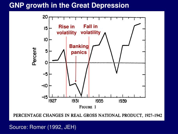 GNP growth in the Great Depression